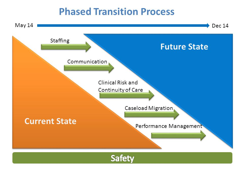 Phased Transition Process