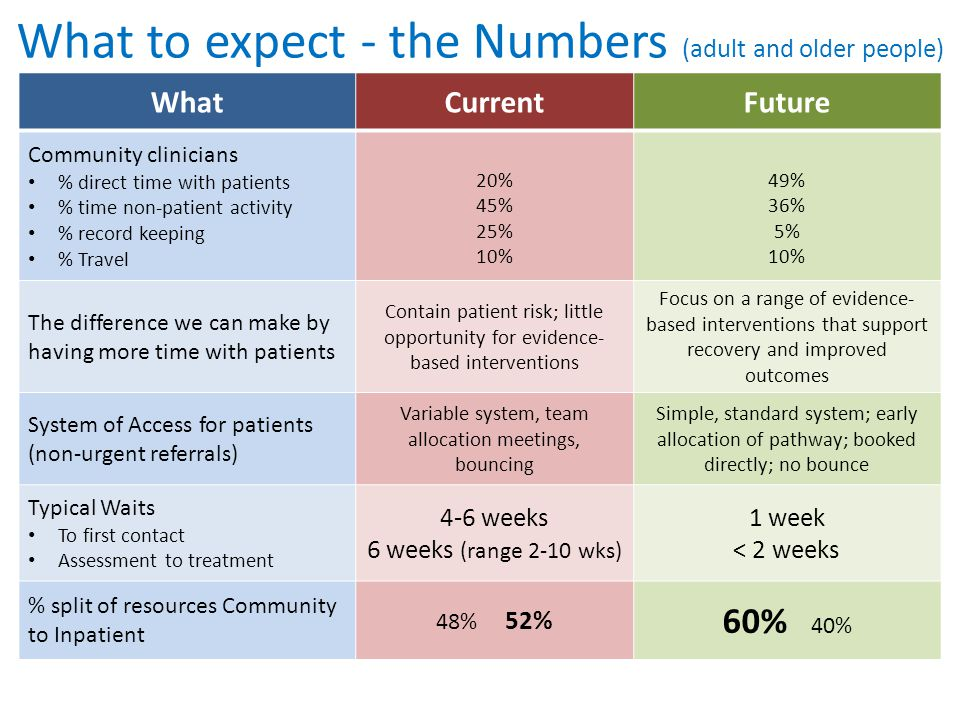 What to expect - the Numbers (adult and older people)