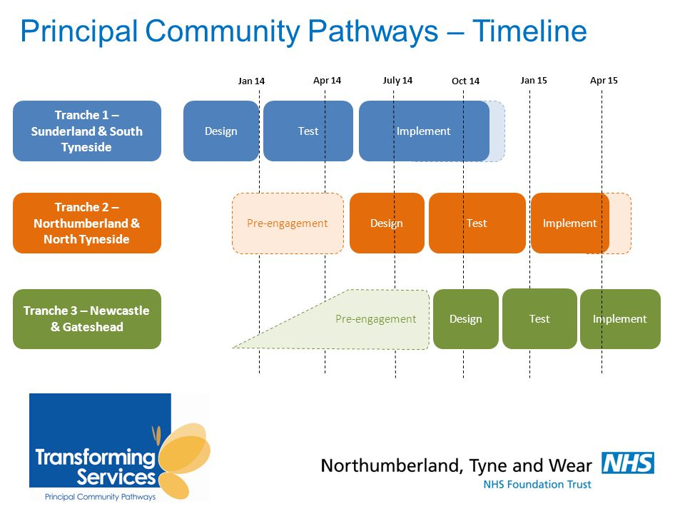 Principal Community Pathways – Timeline