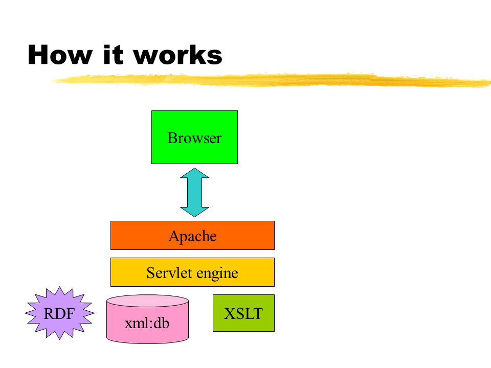 How it works Browser Apache Servlet engine RDF xml:db XSLT