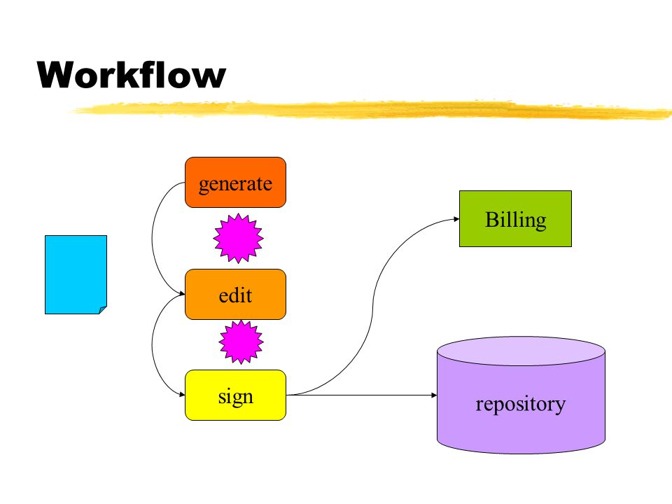 Workflow generate Billing edit repository sign