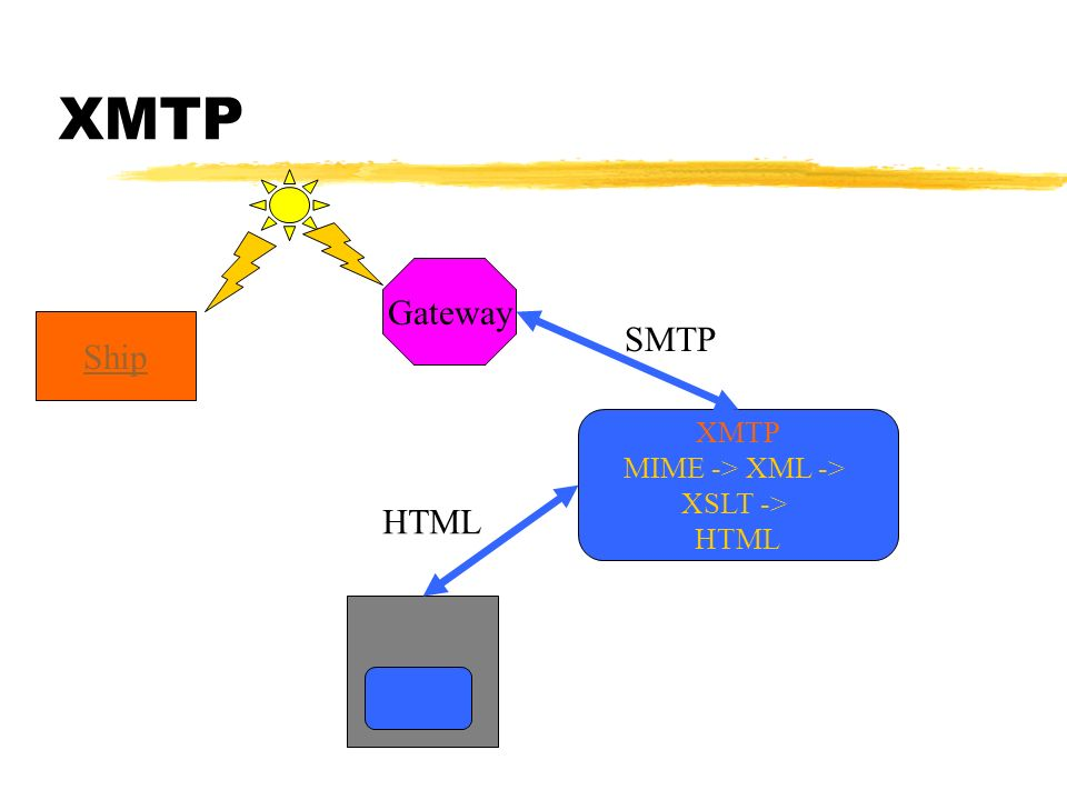 XMTP Gateway Ship SMTP XMTP MIME -> XML -> XSLT -> HTML HTML
