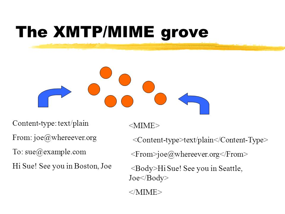 The XMTP/MIME grove Content-type: text/plain <MIME>