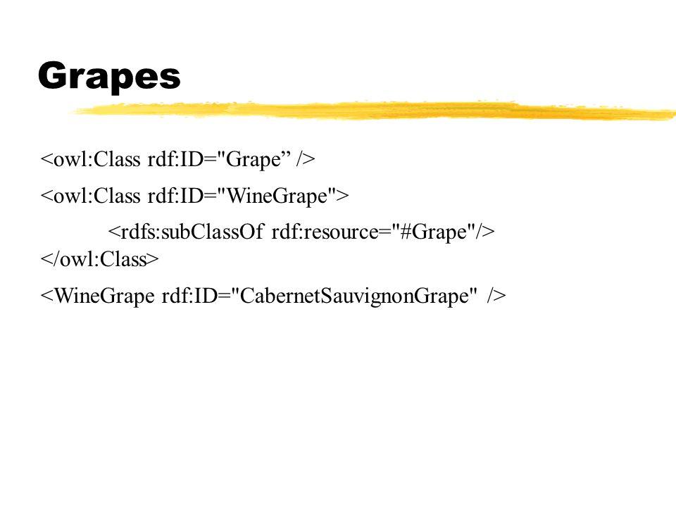 Grapes <owl:Class rdf:ID= Grape />