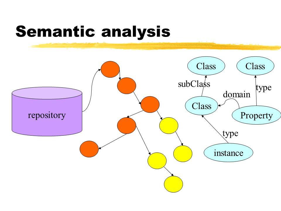 Semantic analysis Class Class subClass type repository domain Class