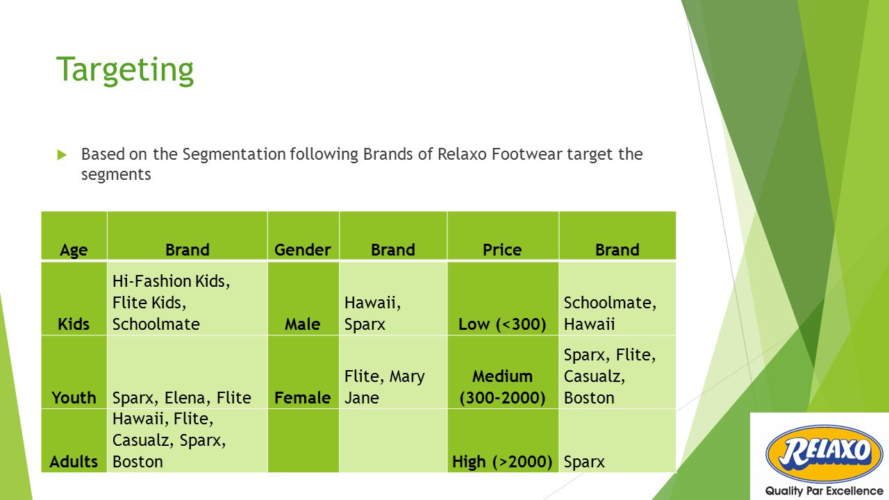 Targeting Based on the Segmentation following Brands of Relaxo Footwear target the segments. Age.