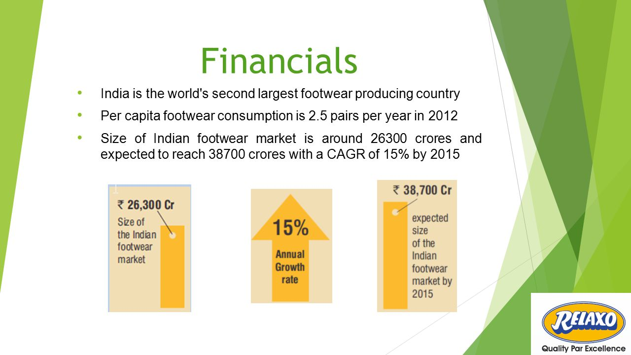 Financials India is the world s second largest footwear producing country. Per capita footwear consumption is 2.5 pairs per year in 2012.
