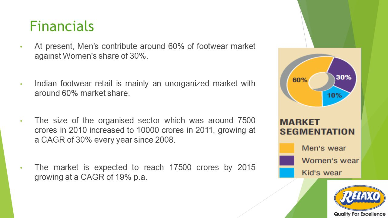 Financials At present, Men s contribute around 60% of footwear market against Women s share of 30%.