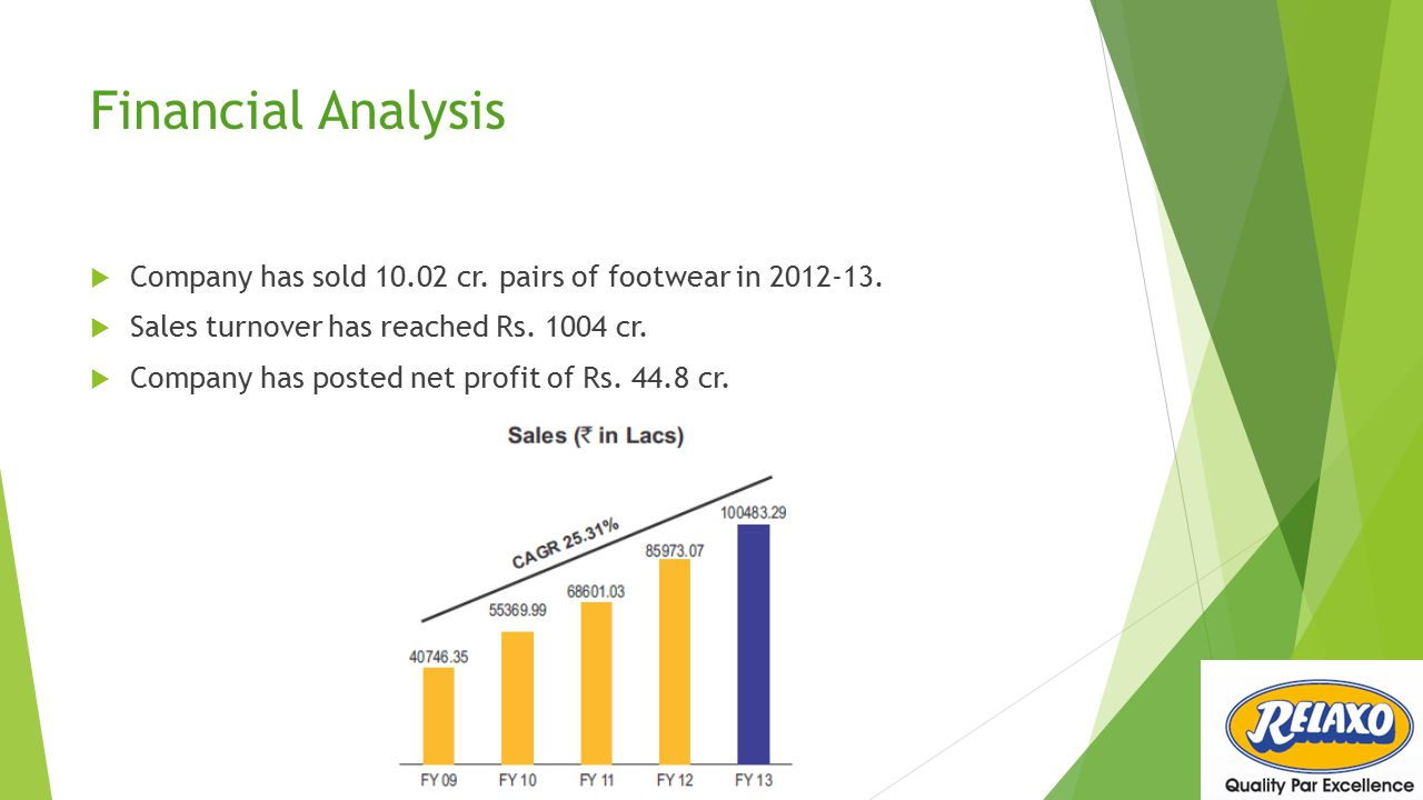 Financial Analysis Company has sold 10.02 cr. pairs of footwear in 2012-13. Sales turnover has reached Rs. 1004 cr.