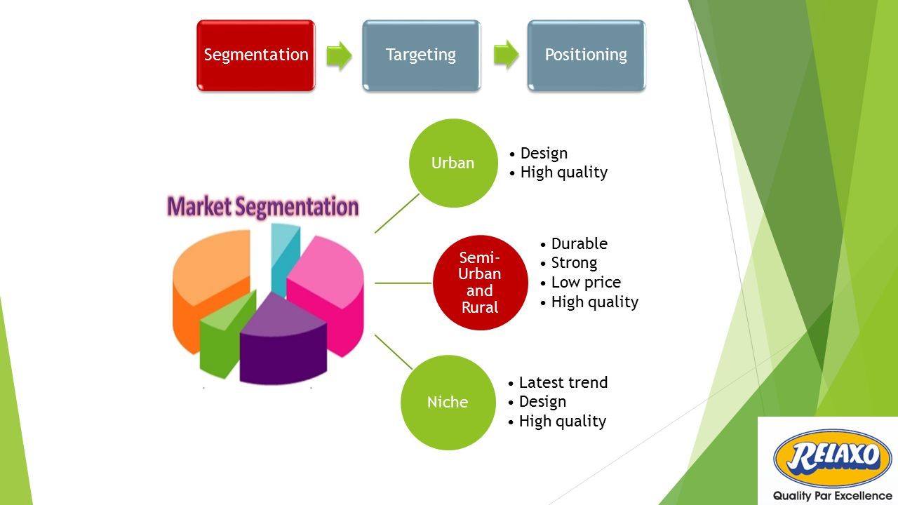 Segmentation Targeting Positioning Urban Design High quality