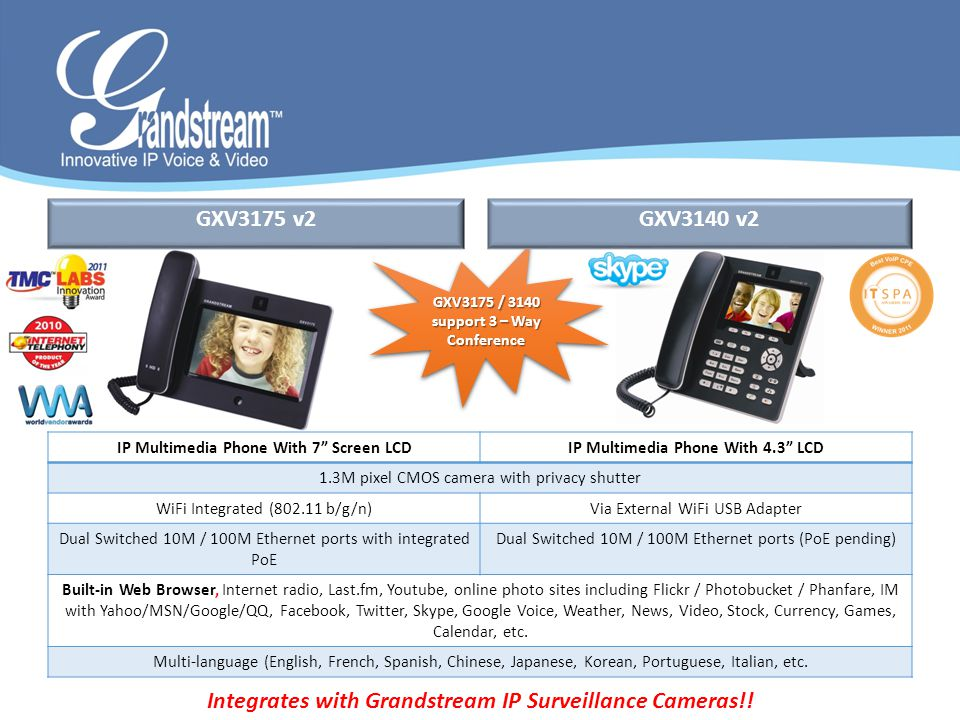 Integrates with Grandstream IP Surveillance Cameras!!