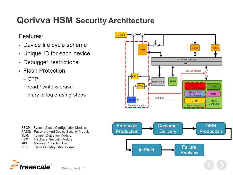 Hardware Security Module (HSM) v1: MPC5746M / MPC5777M & v2: MPC5748G / MPC5746C
