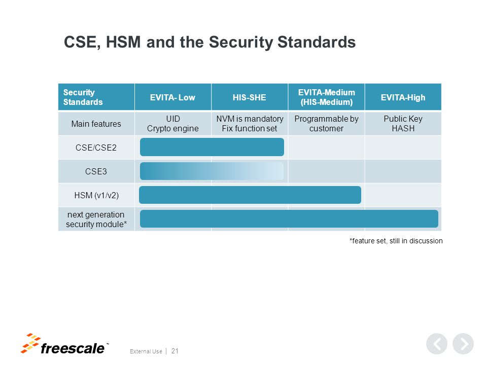 Freescale Devices with Security