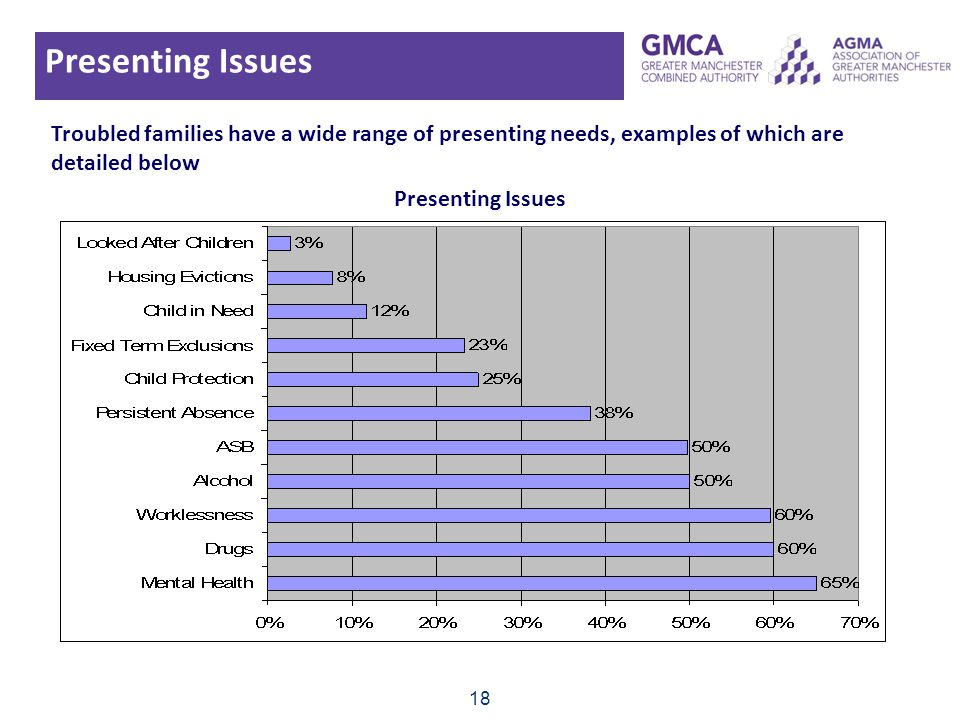 Presenting Issues Troubled families have a wide range of presenting needs, examples of which are detailed below.