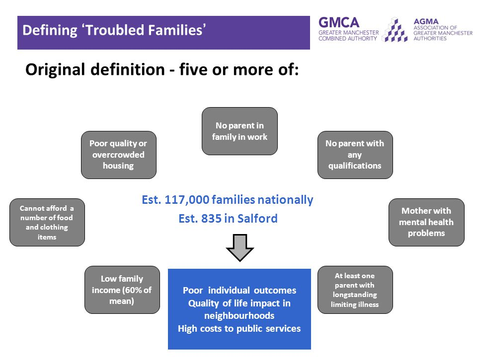Defining 'Troubled Families'
