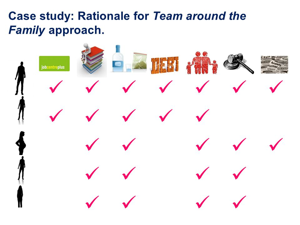 Case study: Rationale for Team around the Family approach.