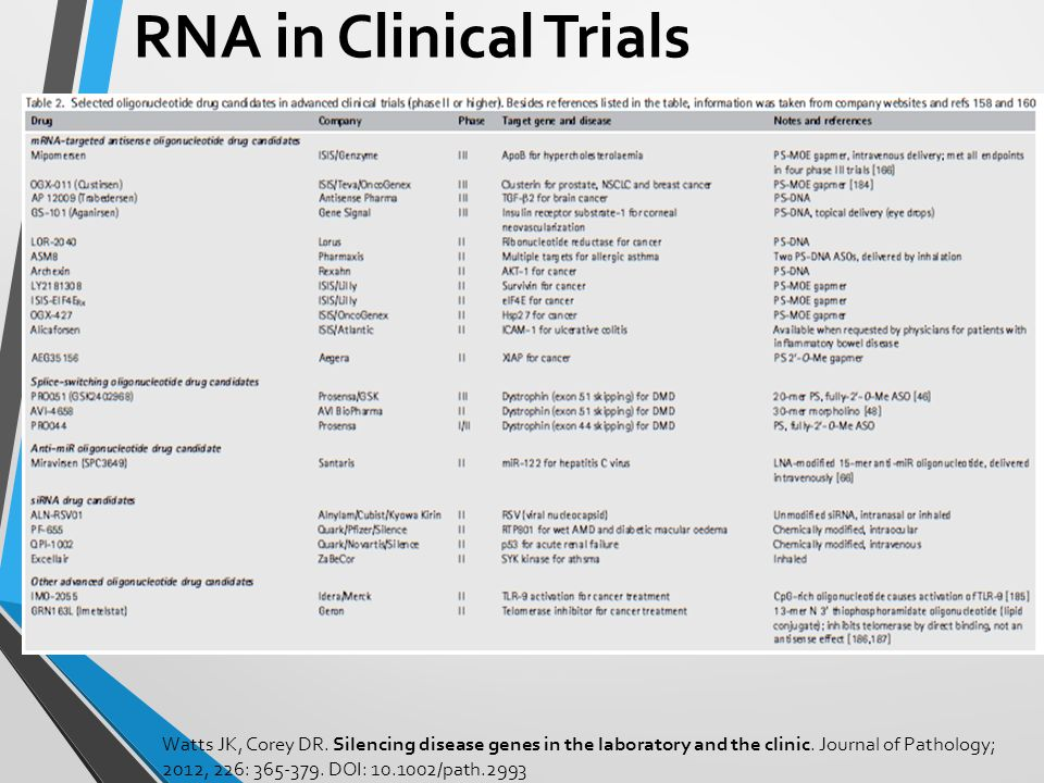 RNA in Clinical Trials