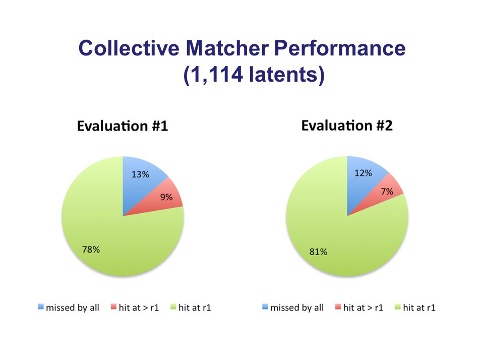 Collective Matcher Performance (1,114 latents)