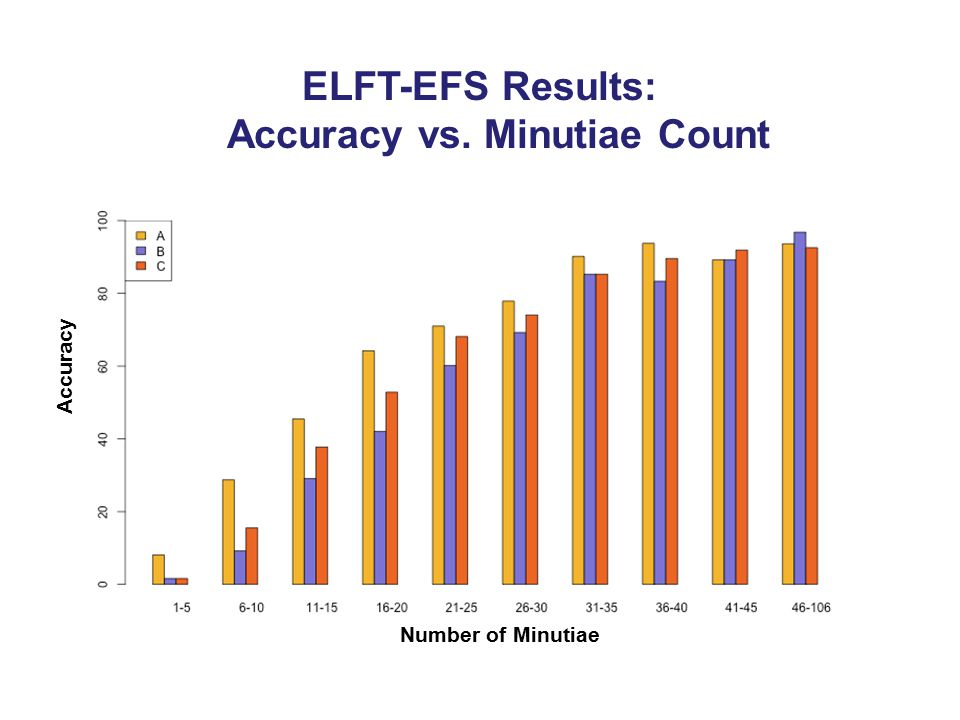 ELFT-EFS Results: Accuracy vs. Minutiae Count
