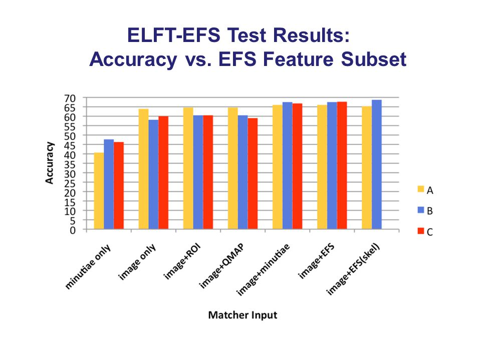 ELFT-EFS Test Results: Accuracy vs. EFS Feature Subset