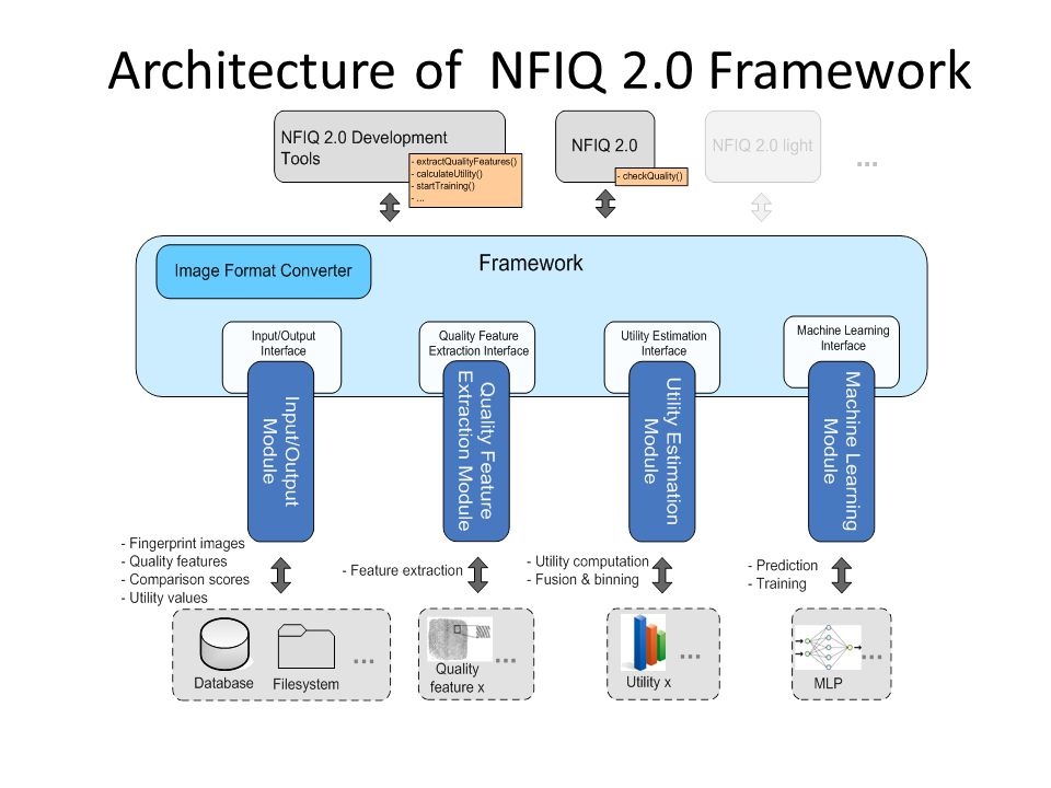 Architecture of NFIQ 2.0 Framework