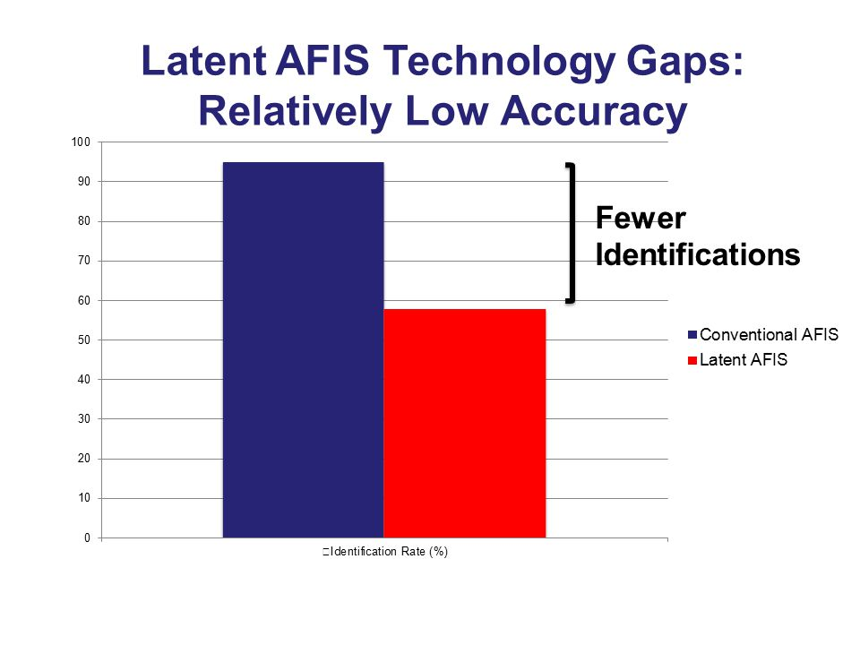 Latent AFIS Technology Gaps: Relatively Low Accuracy