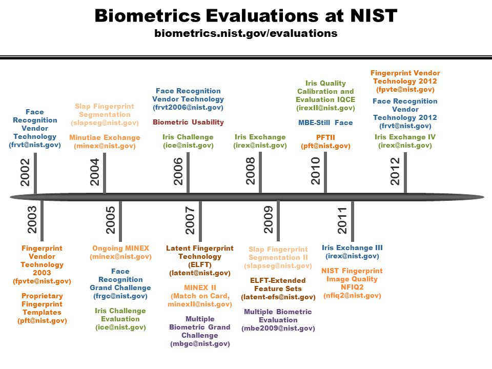 Biometrics Evaluations at NIST