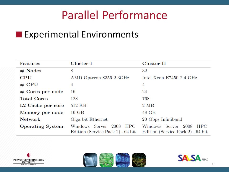 Parallel Performance Experimental Environments