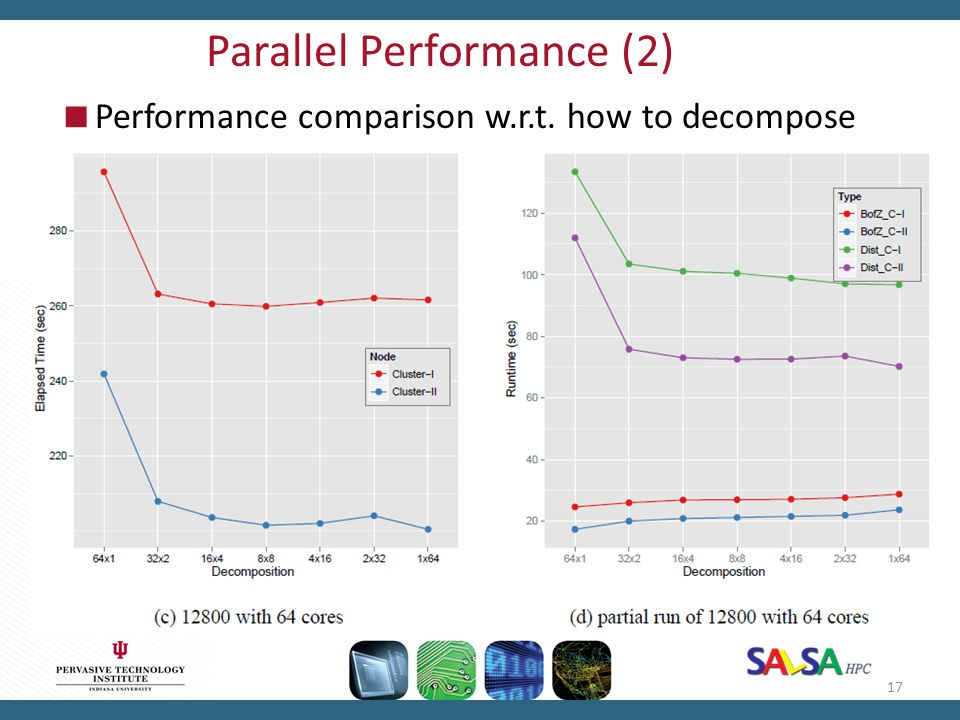 Parallel Performance (2)