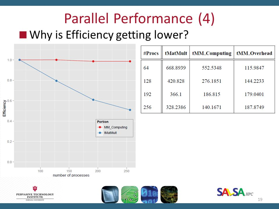 Parallel Performance (4)