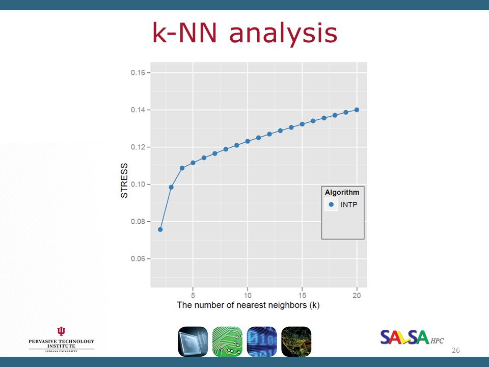 k-NN analysis
