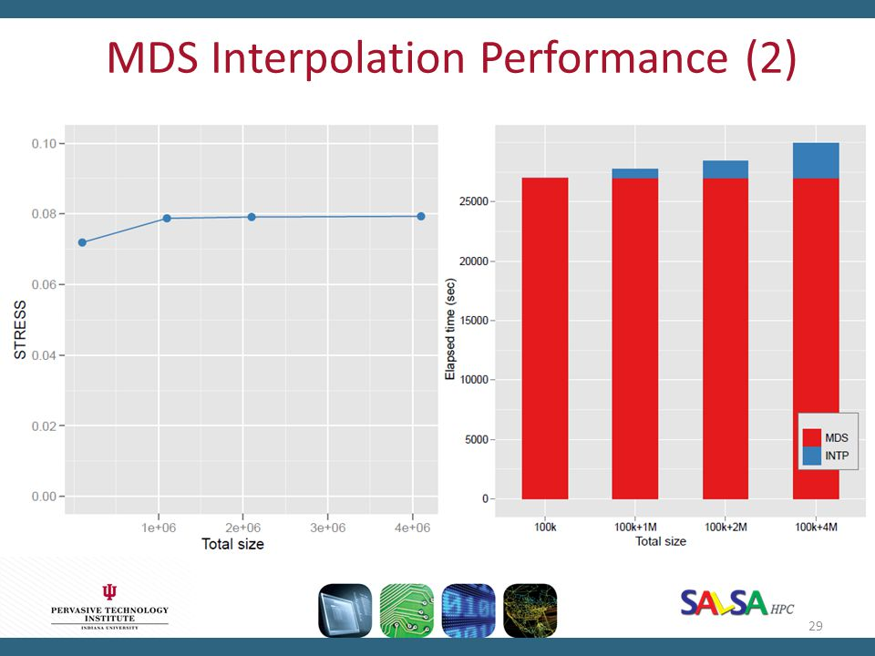MDS Interpolation Performance (2)