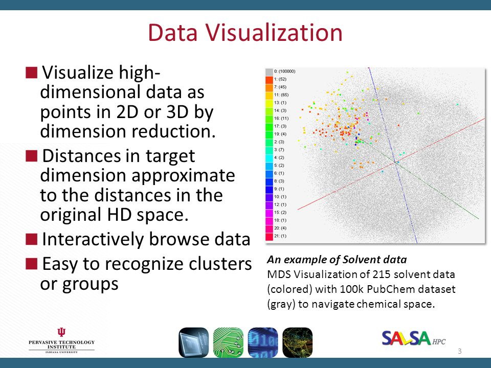Data Visualization Visualize high-dimensional data as points in 2D or 3D by dimension reduction.