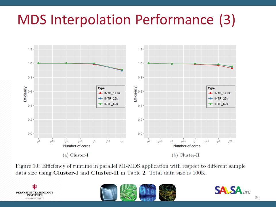 MDS Interpolation Performance (3)