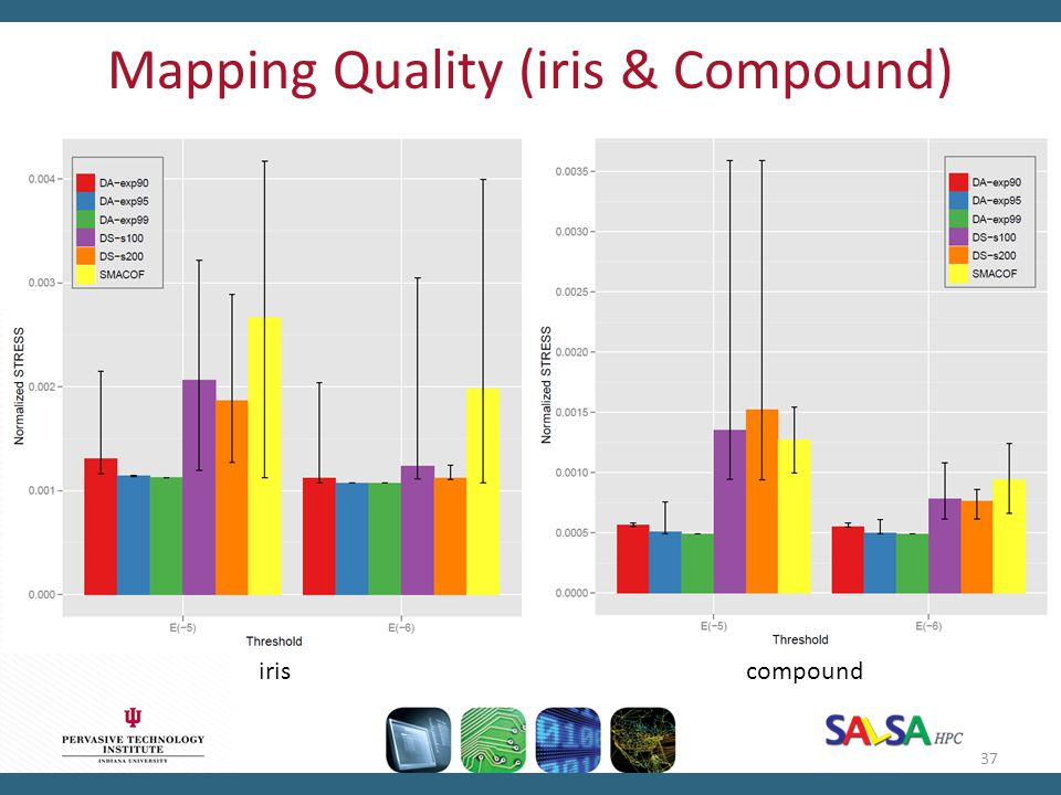 Mapping Quality (iris & Compound)