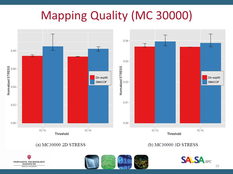Mapping Quality (MC 30000)