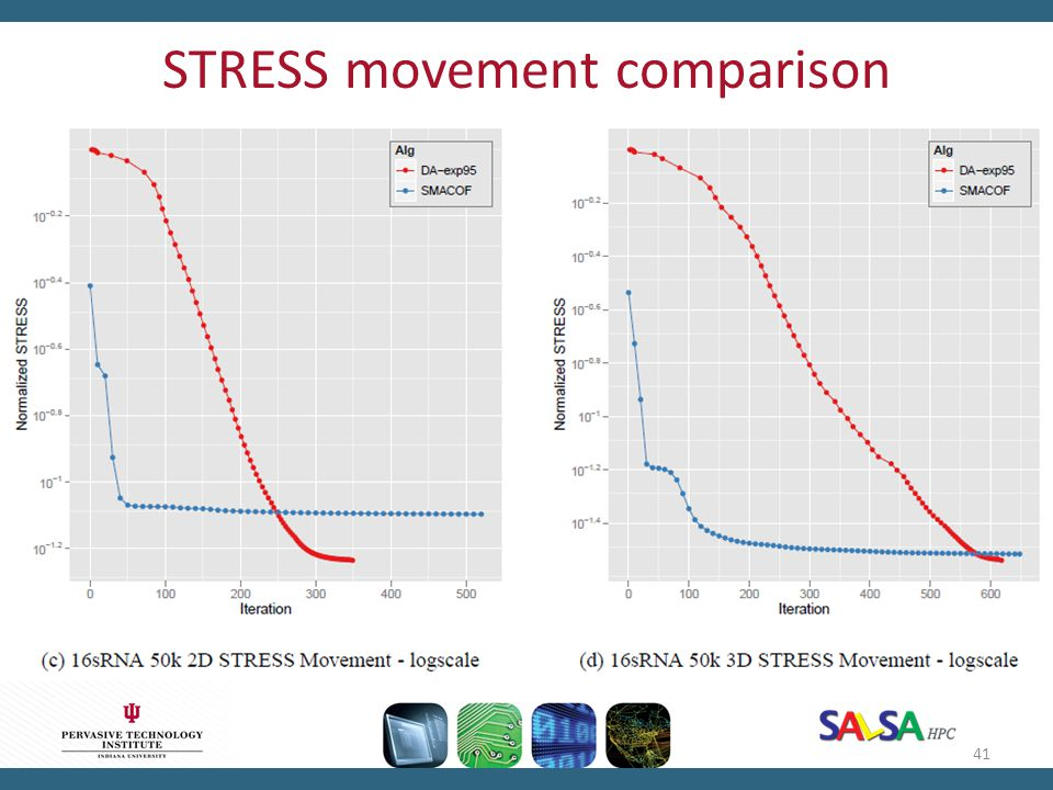 STRESS movement comparison