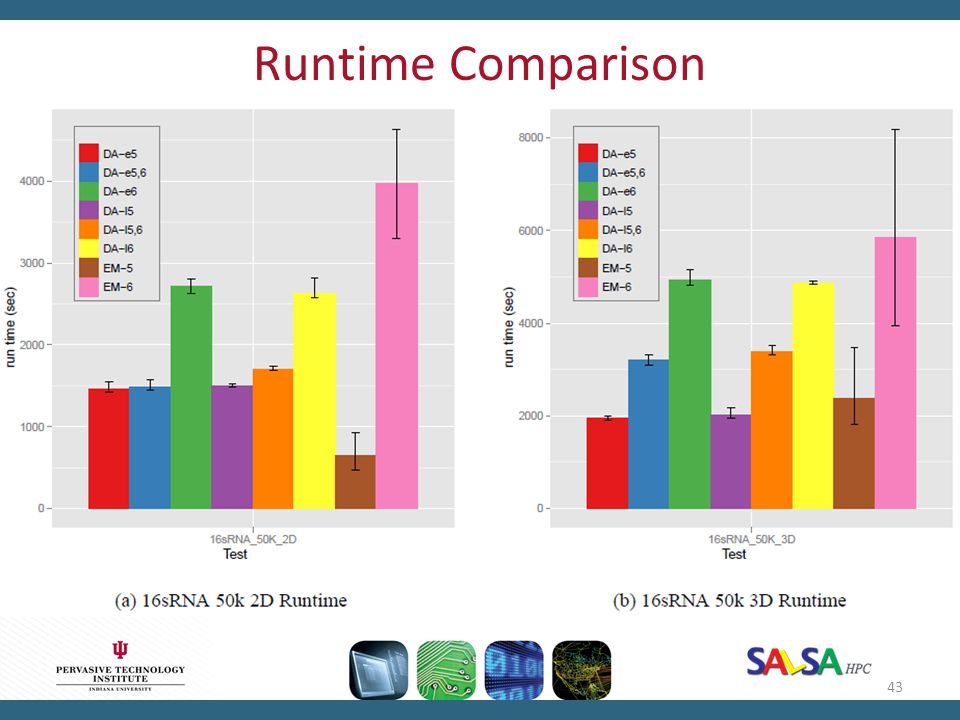 Runtime Comparison