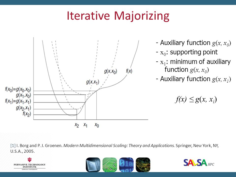 Iterative Majorizing