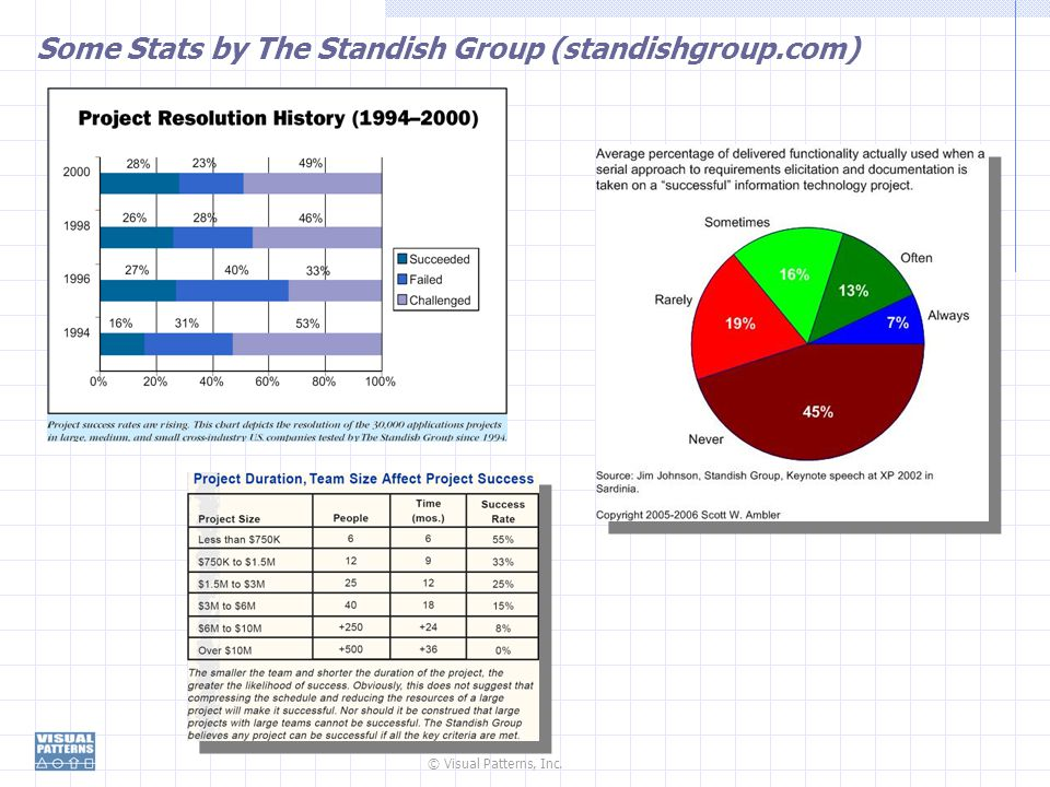 Some Stats by The Standish Group (standishgroup.com)