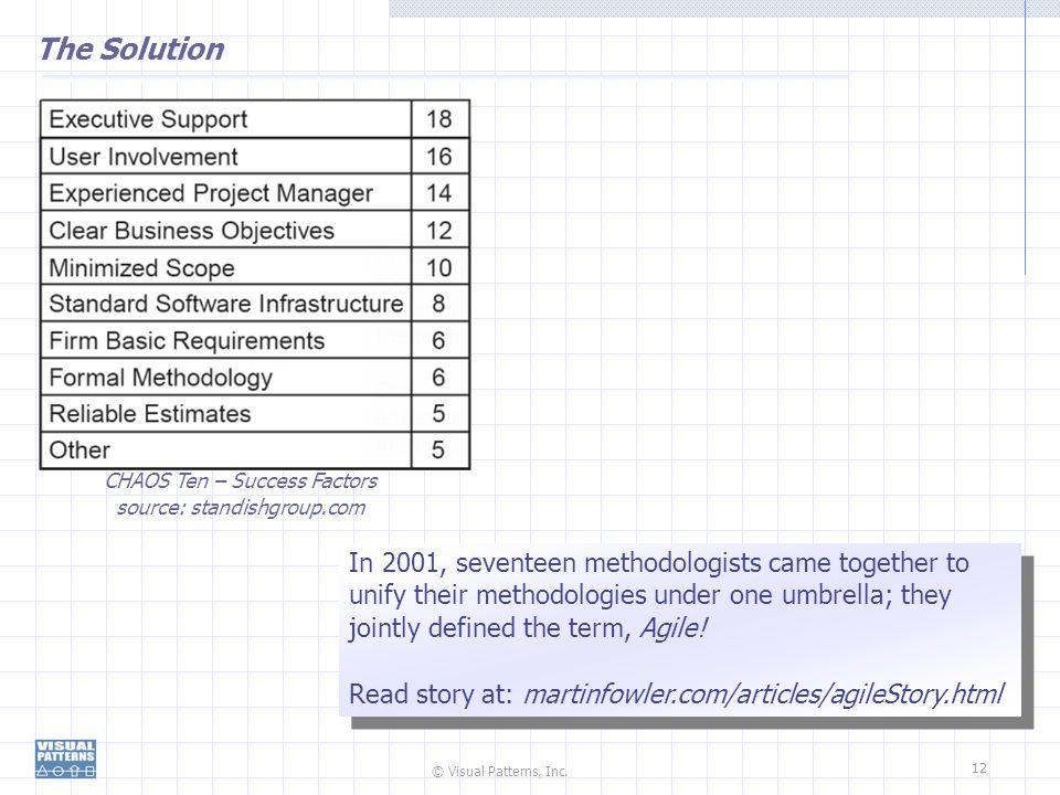 The Solution CHAOS Ten – Success Factors. source: standishgroup.com.