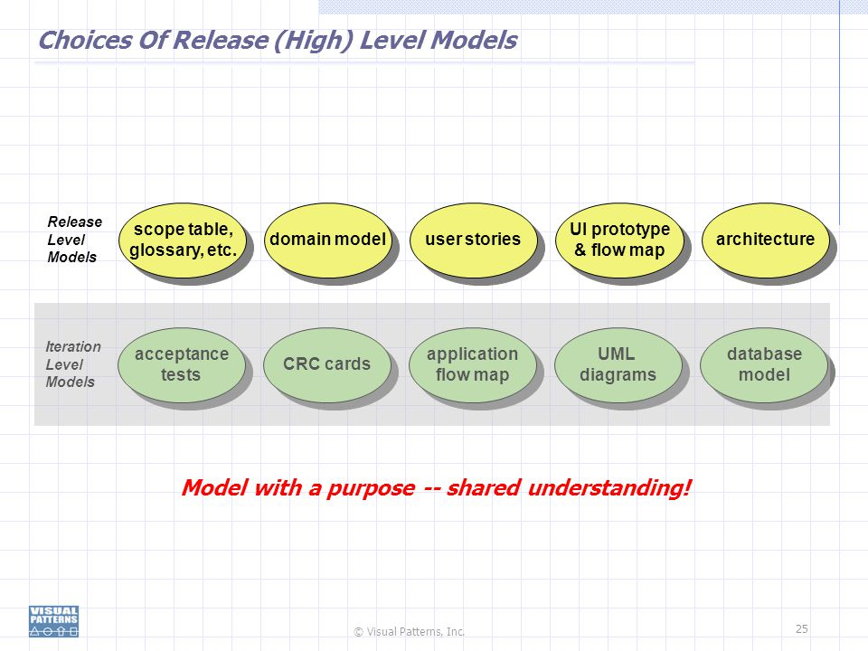 Choices Of Release (High) Level Models