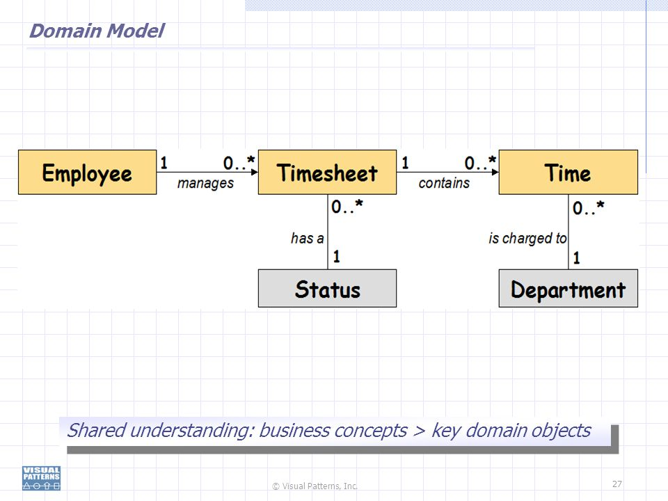 Domain Model Shared understanding: business concepts > key domain objects
