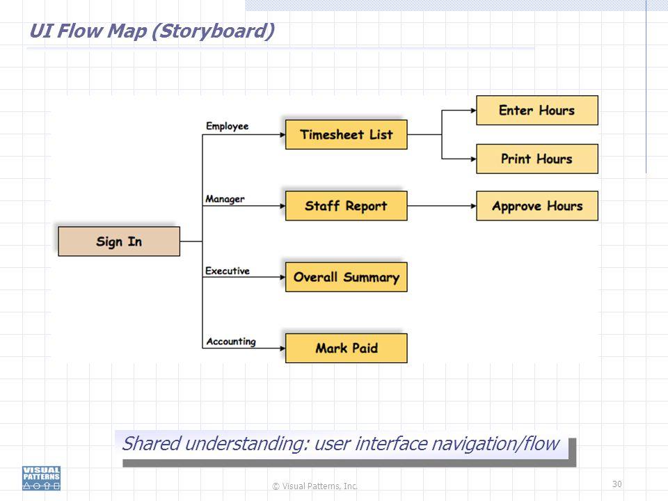 UI Flow Map (Storyboard)