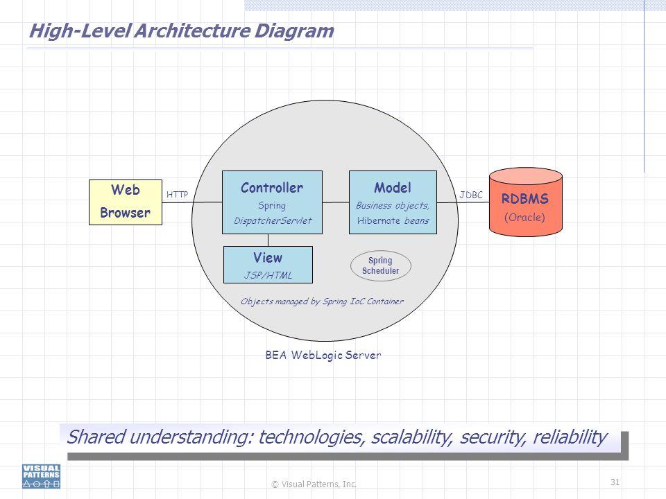 High-Level Architecture Diagram