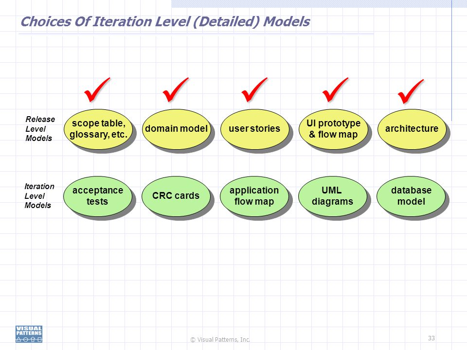 Choices Of Iteration Level (Detailed) Models