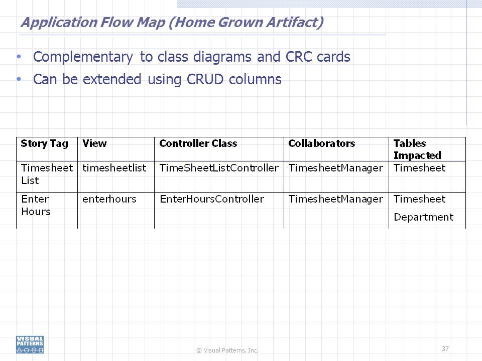 Application Flow Map (Home Grown Artifact)