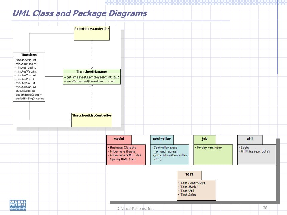 UML Class and Package Diagrams