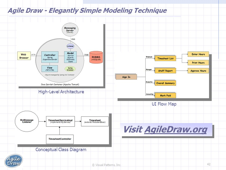 Agile Draw - Elegantly Simple Modeling Technique