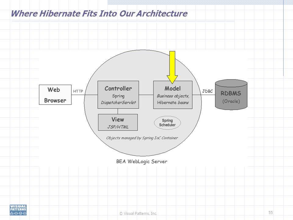Where Hibernate Fits Into Our Architecture